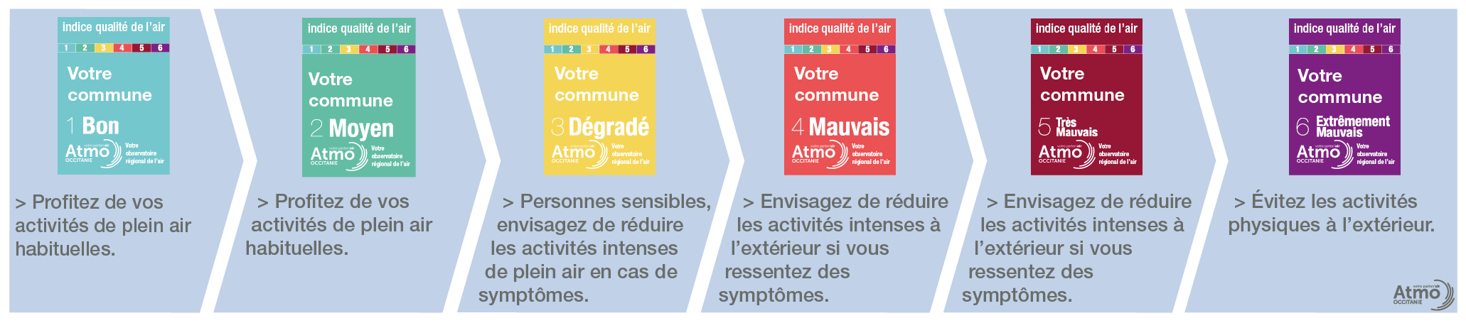recommandations sanitaires formulées par l'Agence Européenne pour l'Environnement